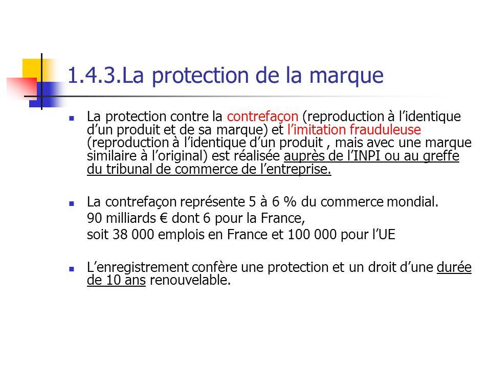 1.4.3.La protection de la marque La protection contre la contrefaçon (reproduction à lidentique dun produit et de sa marque) et limitation frauduleuse