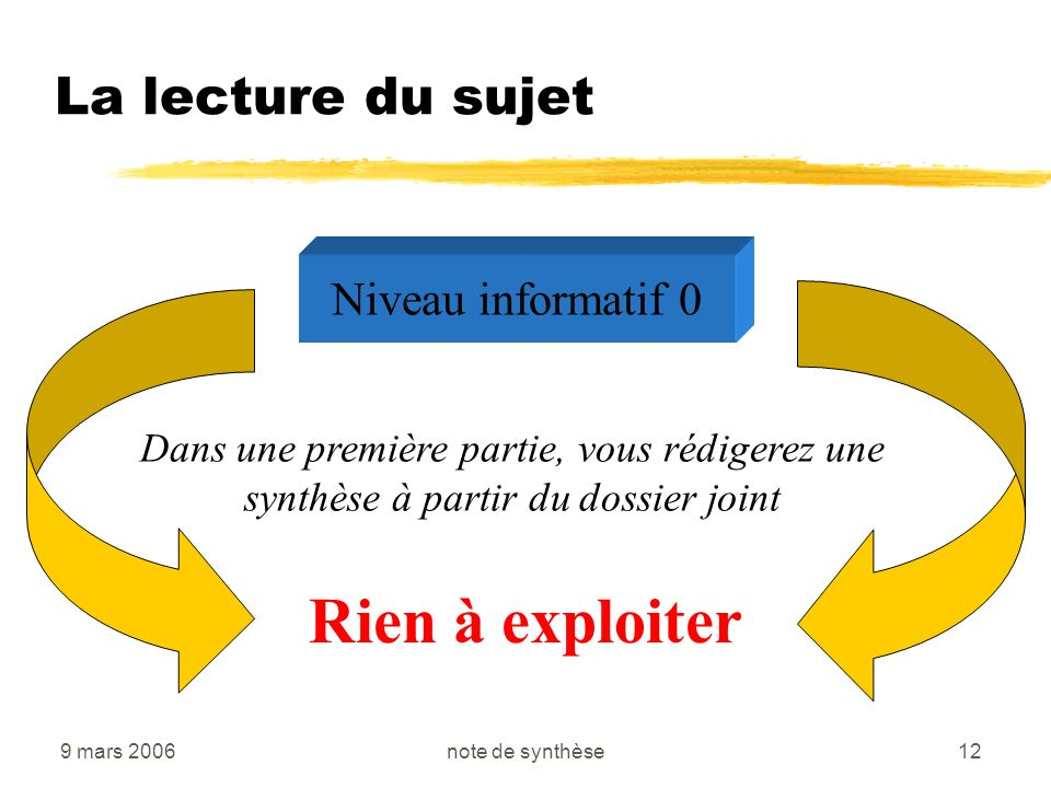 9 mars 2006note de synthèse12 La lecture du sujet Niveau informatif 0 Dans une première partie, vous rédigerez une synthèse à partir du dossier joint