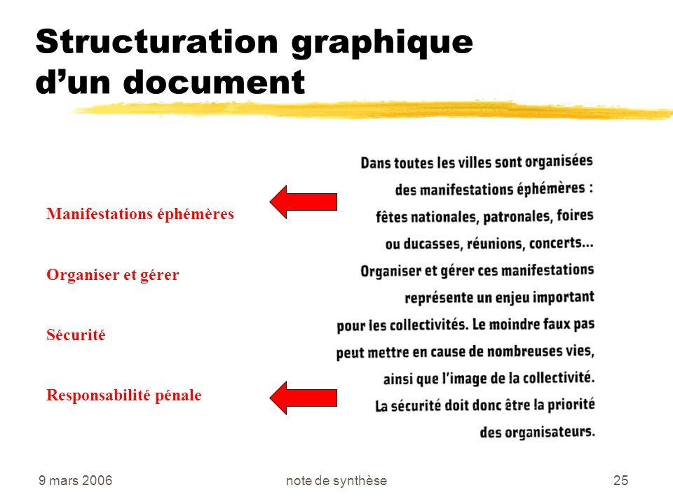 9 mars 2006note de synthèse25 Structuration graphique dun document Manifestations éphémères Organiser et gérer Sécurité Responsabilité pénale