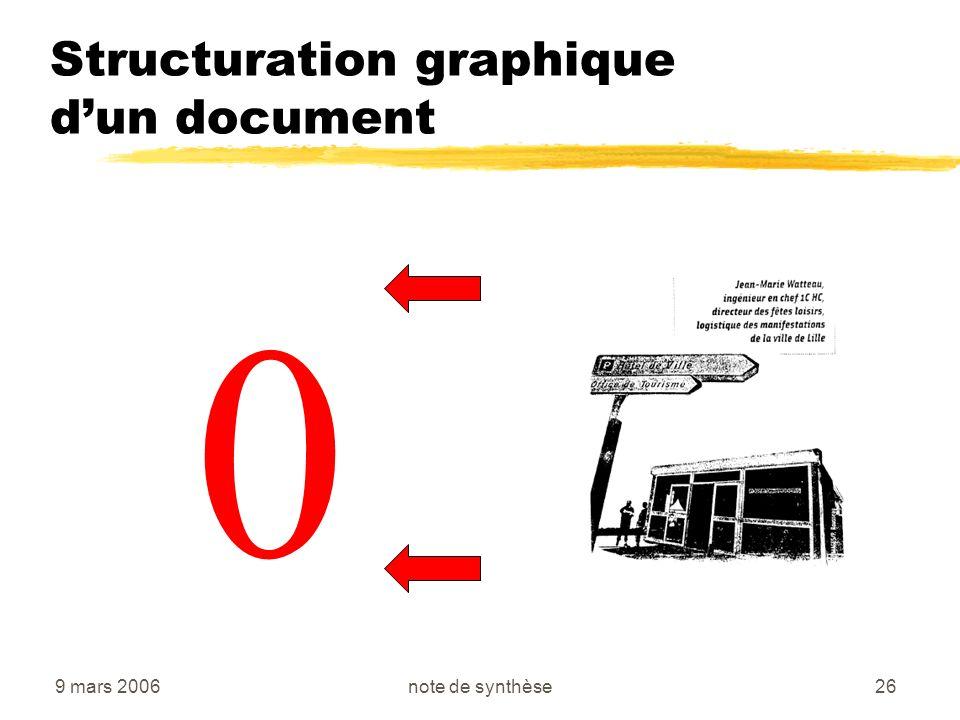 9 mars 2006note de synthèse26 Structuration graphique dun document 0
