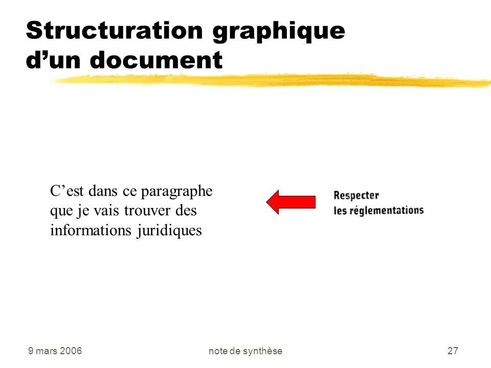 9 mars 2006note de synthèse27 Structuration graphique dun document Cest dans ce paragraphe que je vais trouver des informations juridiques