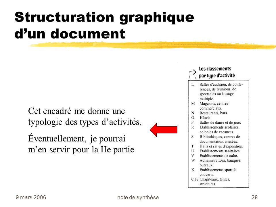 9 mars 2006note de synthèse28 Structuration graphique dun document Cet encadré me donne une typologie des types dactivités. Éventuellement, je pourrai