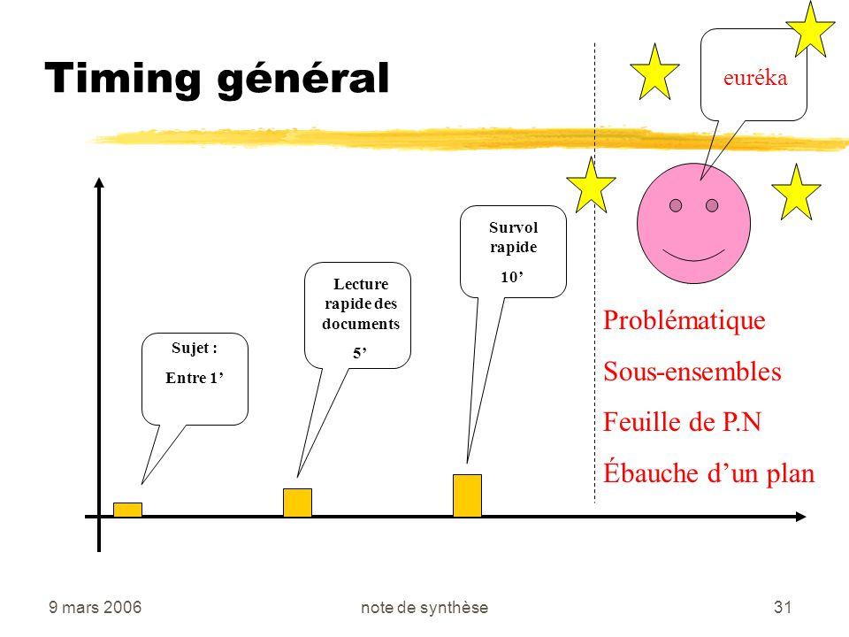 9 mars 2006note de synthèse31 Timing général Sujet : Entre 1 Lecture rapide des documents 5 Survol rapide 10 Problématique Sous-ensembles Feuille de P