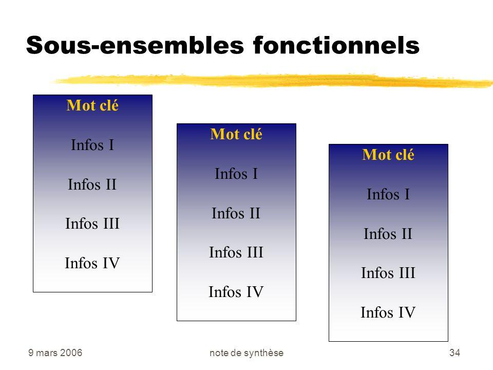 9 mars 2006note de synthèse34 Sous-ensembles fonctionnels Mot clé Infos I Infos II Infos III Infos IV Mot clé Infos I Infos II Infos III Infos IV Mot