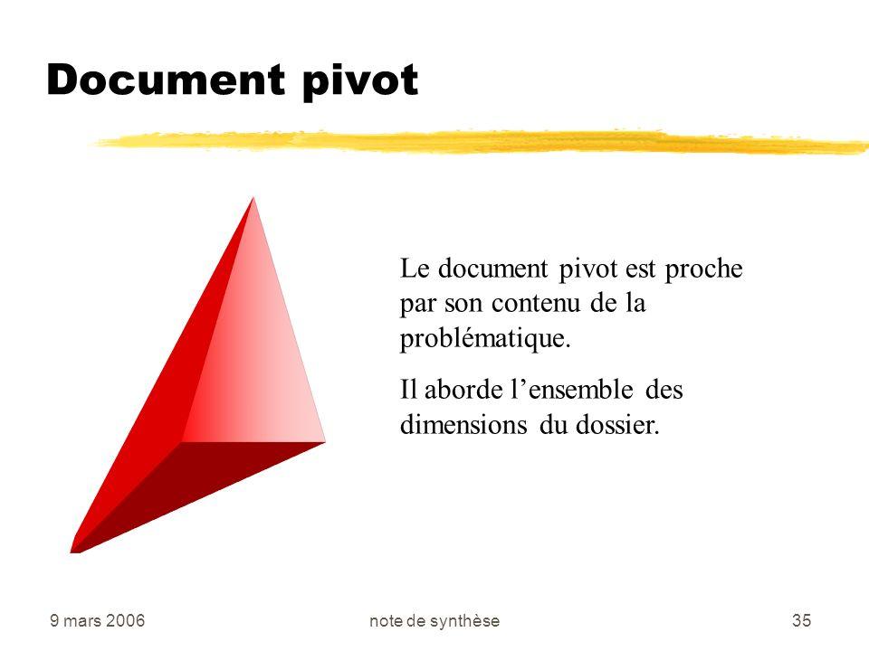 9 mars 2006note de synthèse35 Document pivot Le document pivot est proche par son contenu de la problématique. Il aborde lensemble des dimensions du d