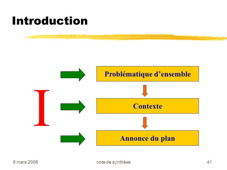 9 mars 2006note de synthèse41 Introduction I Problématique densemble Contexte Annonce du plan