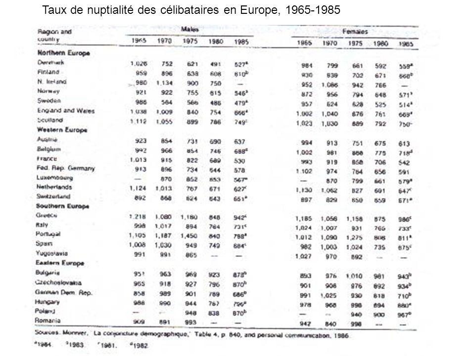 Taux de nuptialité des célibataires en Europe, 1965-1985