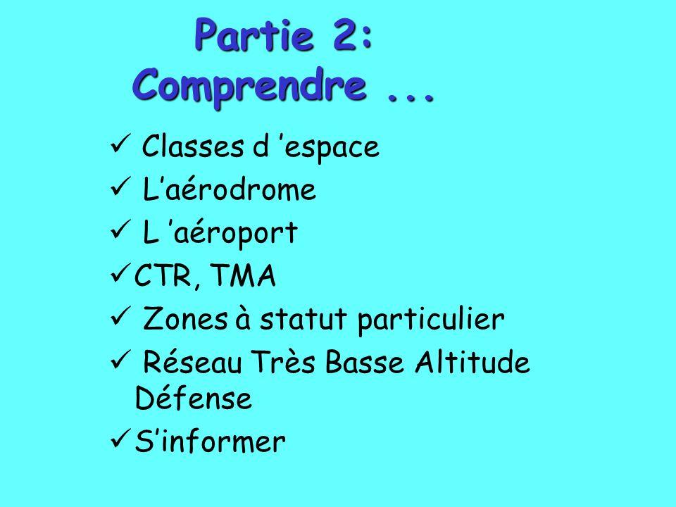 Partie 2: Comprendre... Classes d espace Laérodrome L aéroport CTR, TMA Zones à statut particulier Réseau Très Basse Altitude Défense Sinformer