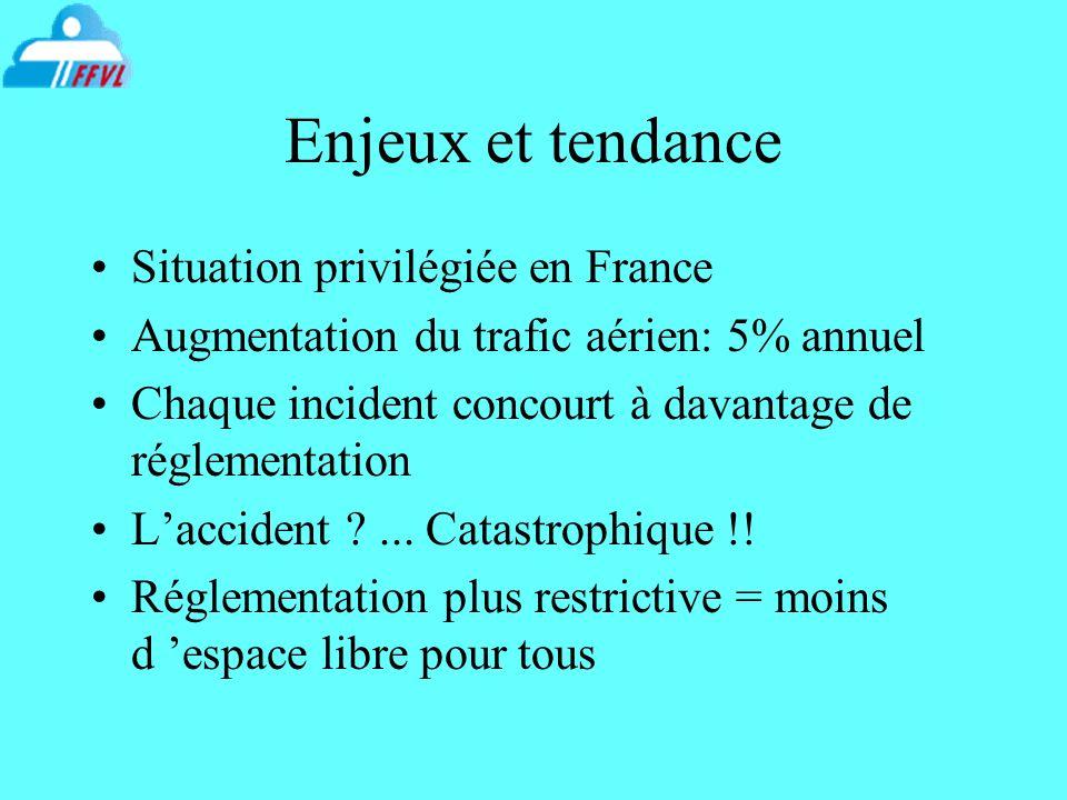 Enjeux et tendance Situation privilégiée en France Augmentation du trafic aérien: 5% annuel Chaque incident concourt à davantage de réglementation Lac