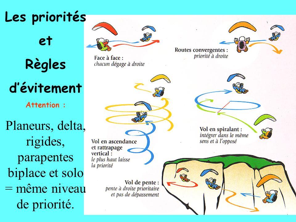 Les priorités et Règles dévitement Attention : Planeurs, delta, rigides, parapentes biplace et solo = même niveau de priorité.
