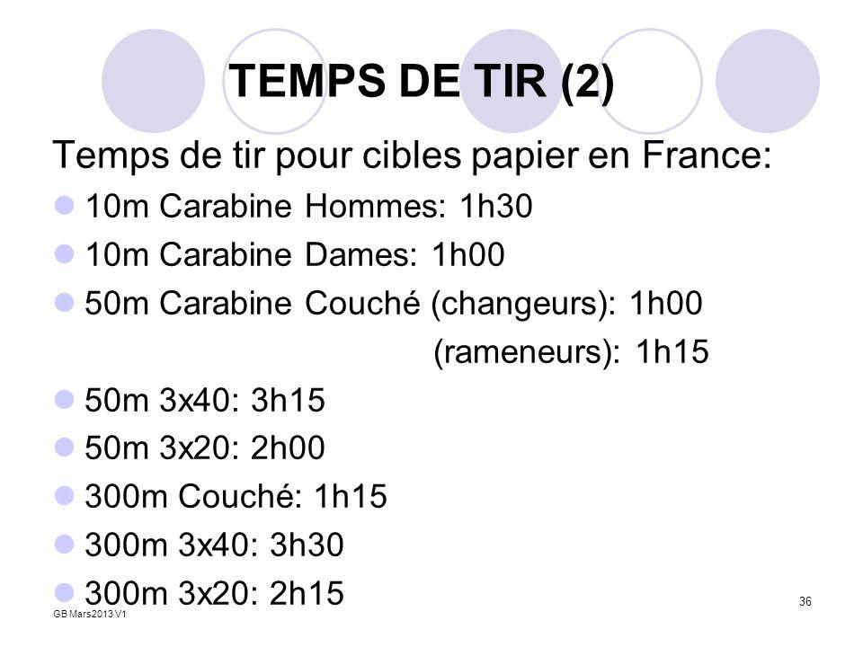 TEMPS DE TIR (2) Temps de tir pour cibles papier en France: 10m Carabine Hommes: 1h30 10m Carabine Dames: 1h00 50m Carabine Couché (changeurs): 1h00 (