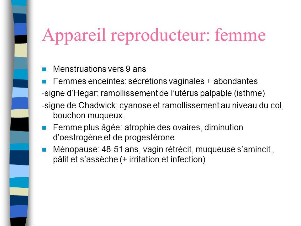 Appareil reproducteur: femme Menstruations vers 9 ans Femmes enceintes: sécrétions vaginales + abondantes -signe dHegar: ramollissement de lutérus pal