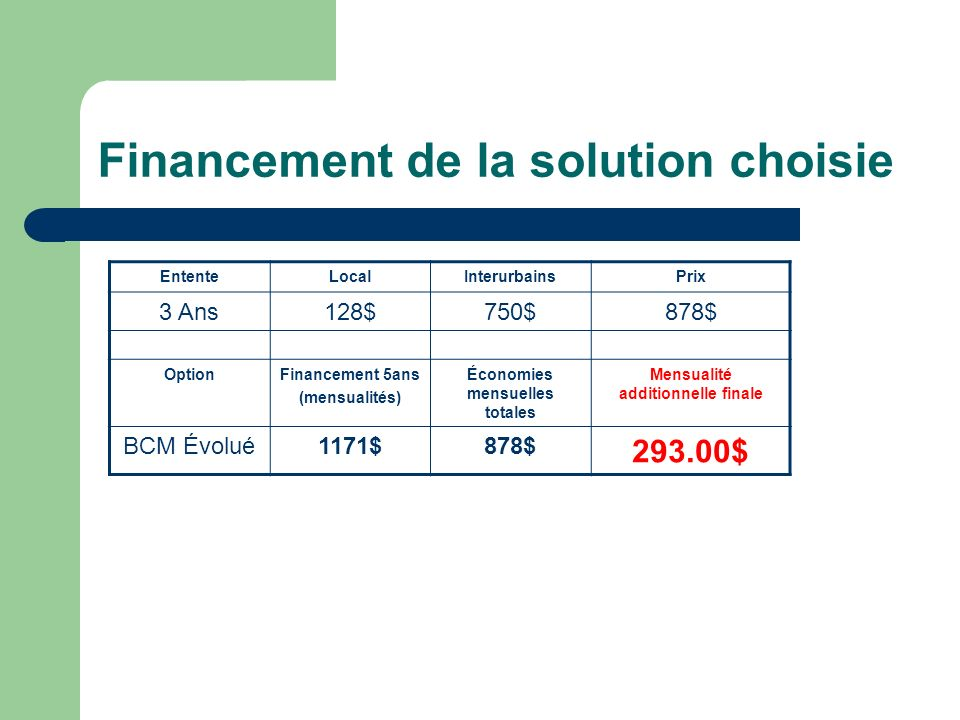 Financement de la solution choisie EntenteLocalInterurbainsPrix 3 Ans128$750$878$ OptionFinancement 5ans (mensualités) Économies mensuelles totales Mensualité additionnelle finale BCM Évolué1171$878$ 293.00$