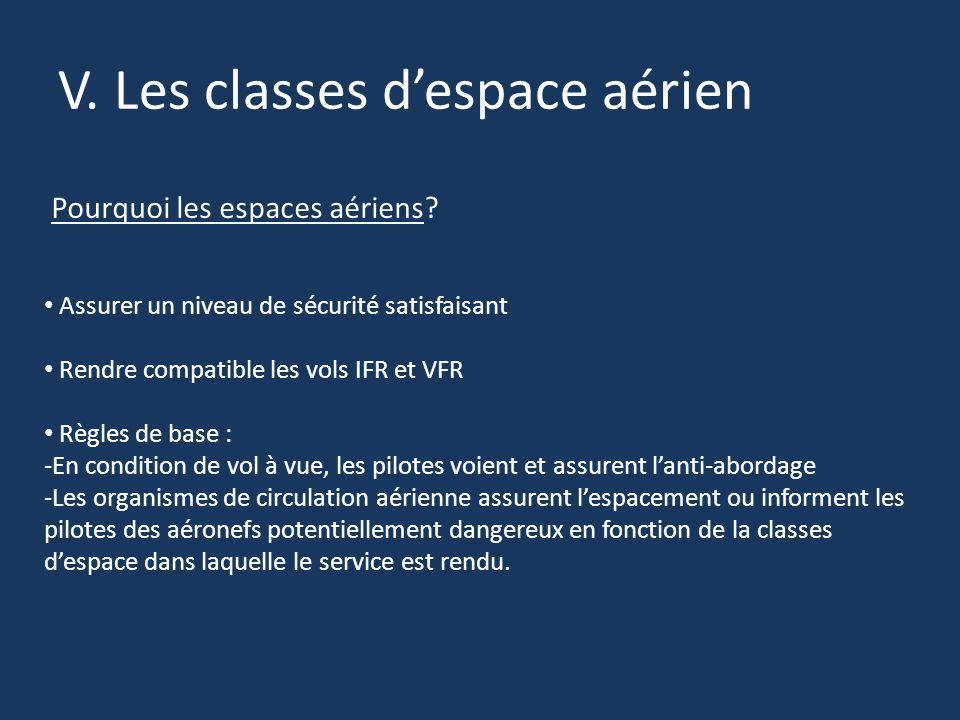 V. Les classes despace aérien Pourquoi les espaces aériens? Assurer un niveau de sécurité satisfaisant Rendre compatible les vols IFR et VFR Règles de
