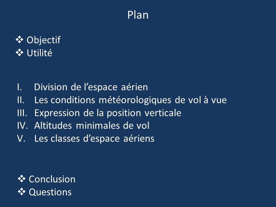 Objectif Utilité I. Division de lespace aérien II.Les conditions météorologiques de vol à vue III.Expression de la position verticale IV.Altitudes min