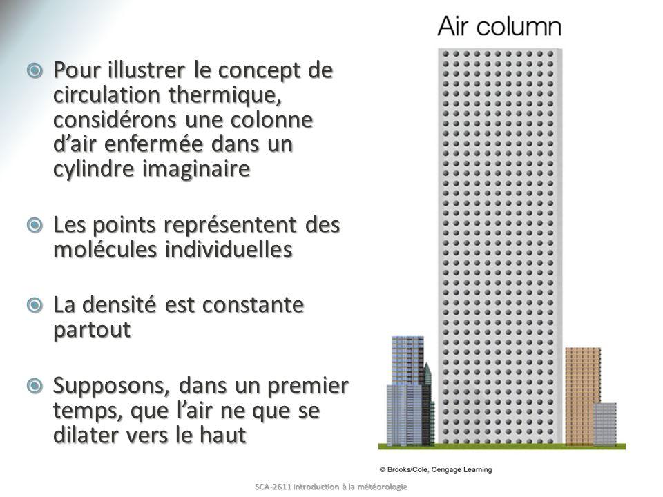 Pour illustrer le concept de circulation thermique, considérons une colonne dair enfermée dans un cylindre imaginaire Pour illustrer le concept de cir