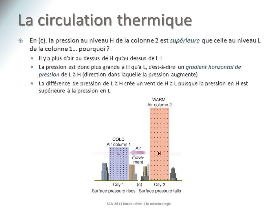 La circulation thermique En (c), la pression au niveau H de la colonne 2 est supérieure que celle au niveau L de la colonne 1… pourquoi ? En (c), la p