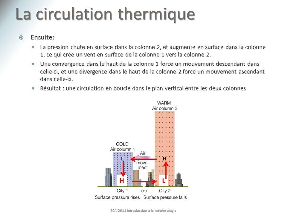 La circulation thermique Ensuite: Ensuite: La pression chute en surface dans la colonne 2, et augmente en surface dans la colonne 1, ce qui crée un vent en surface de la colonne 1 vers la colonne 2.
