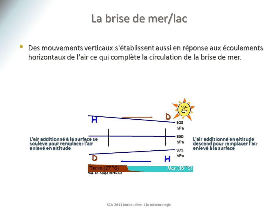 Terre (27 °C) Mer (18 °C) L'air additionné à la surface se soulève pour remplacer l'air enlevé en altitude 925 hPa 950 hPa 975 hPa H D H D L'air addit
