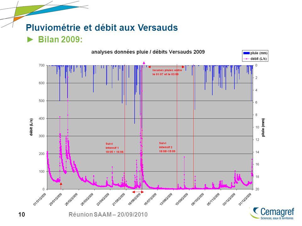 10 Réunion SAAM – 20/09/2010 Pluviométrie et débit aux Versauds Bilan 2009: