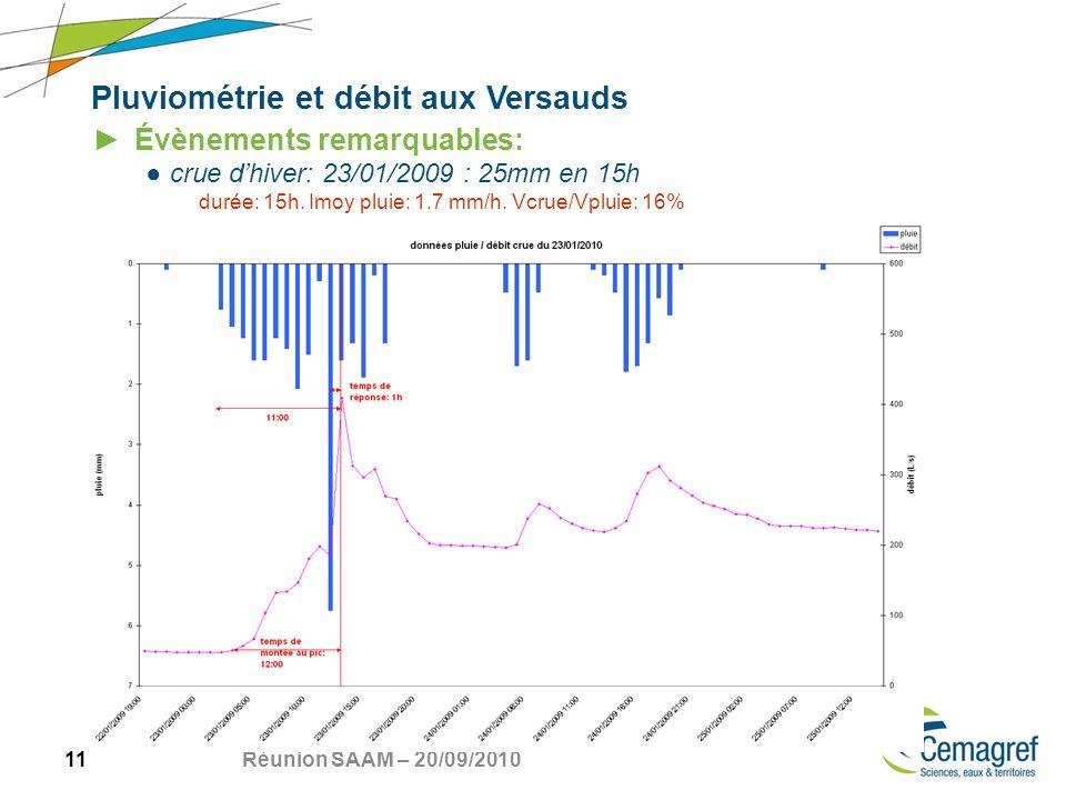 11 Réunion SAAM – 20/09/2010 Pluviométrie et débit aux Versauds Évènements remarquables: crue dhiver: 23/01/2009 : 25mm en 15h durée: 15h.