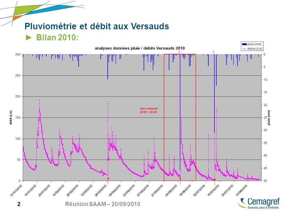 13 Réunion SAAM – 20/09/2010 Pluviométrie et débit aux Versauds Évènements remarquables pendant le suivi intensif: orages: 9 juin 2009 et 16 juin 2009 8-9 juin: durée: 10h.