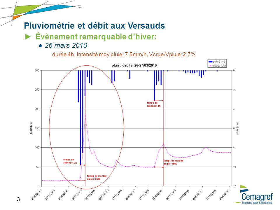 14 Réunion SAAM – 20/09/2010 Pluviométrie et débit aux Versauds Évènements remarquables: orage: 18 juillet 2009 : 57mm en 3h30 durée : 4h.