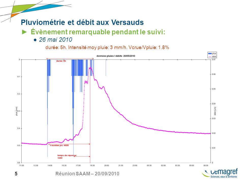 16 Réunion SAAM – 20/09/2010 Pluviométrie et débit aux Versauds 2009 et 2010
