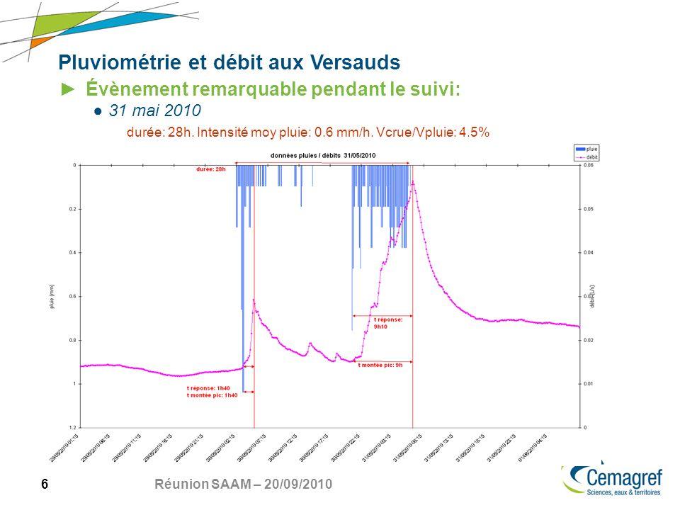 6 Réunion SAAM – 20/09/2010 Pluviométrie et débit aux Versauds Évènement remarquable pendant le suivi: 31 mai 2010 durée: 28h.