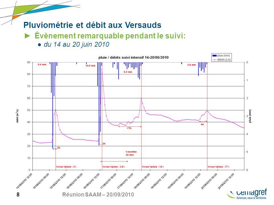 8 Réunion SAAM – 20/09/2010 Pluviométrie et débit aux Versauds Évènement remarquable pendant le suivi: du 14 au 20 juin 2010