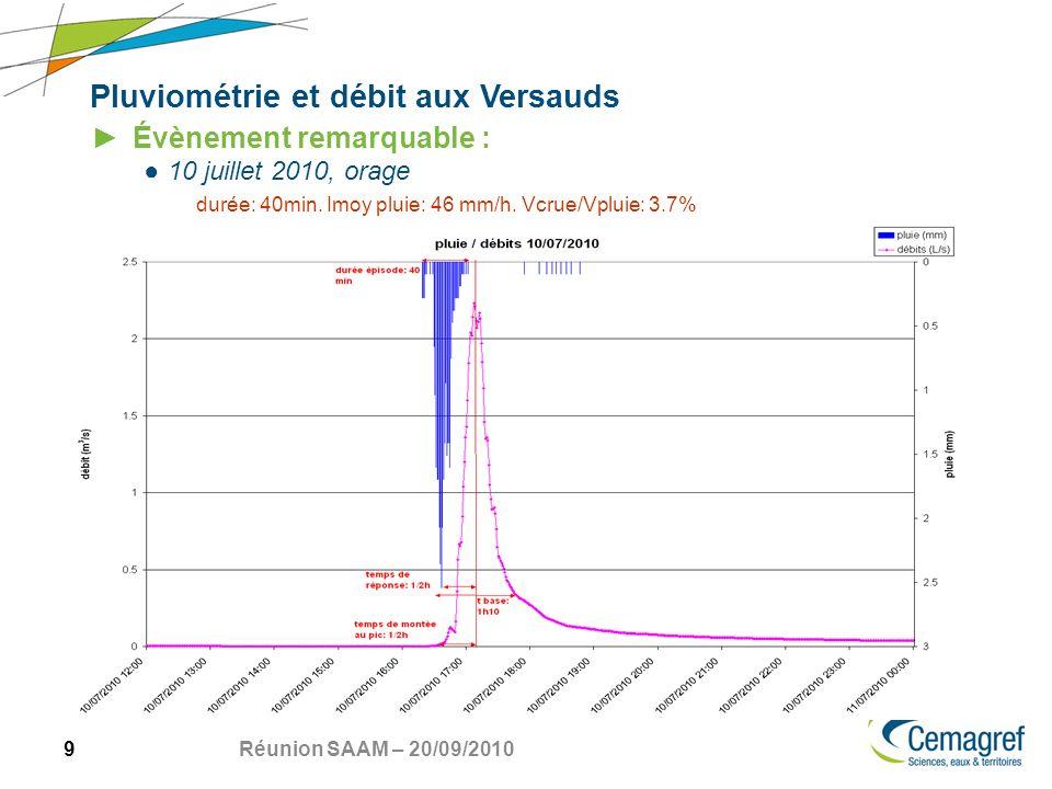 9 Réunion SAAM – 20/09/2010 Pluviométrie et débit aux Versauds Évènement remarquable : 10 juillet 2010, orage durée: 40min.