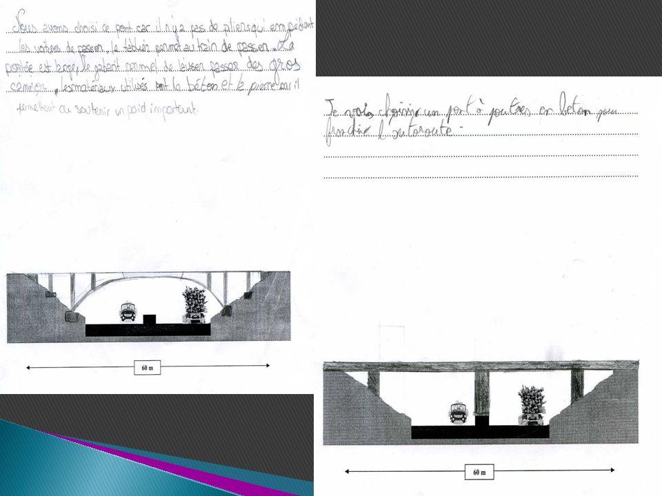 Pont à construire Réalisation n°3 La région Aquitaine et létat décident de construire un pont sur lestuaire de la gironde pour éviter lagglomération Bordelaise Quel type de pont allez vous choisir pour franchir cet obstacle de 800 m de large, sachant quil faut laisser un passage libre de 60 m de hauteur et de 100m de largeur pour les bateaux qui viennent jusquà Bordeaux.