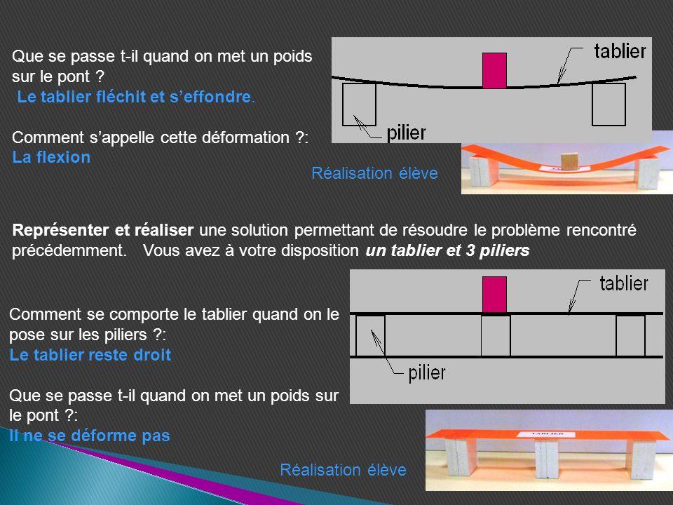 A partir des différents essais réalisés, rédiger une synthèse qui reprend les différents éléments quil faut mettre en place pour stabiliser une structure: Il faut placer des appuis (piliers) dessous le tablier pour éviter sa déformation (flexion).