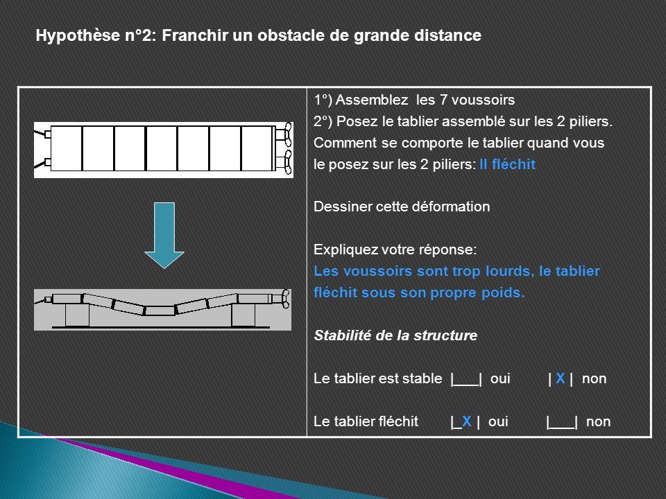 Hypothèse n°2: Franchir un obstacle de grande distance 1°) Assemblez les 7 voussoirs 2°) Posez le tablier assemblé sur les 2 piliers. Comment se compo