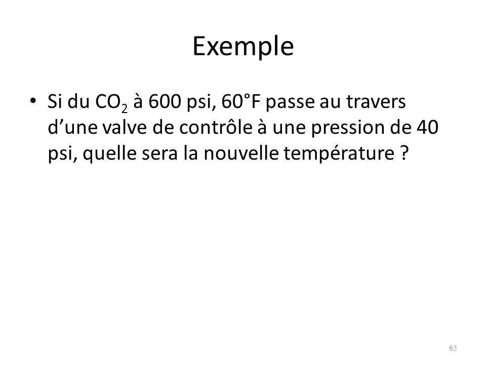 Exemple Si du CO 2 à 600 psi, 60°F passe au travers dune valve de contrôle à une pression de 40 psi, quelle sera la nouvelle température ? 65