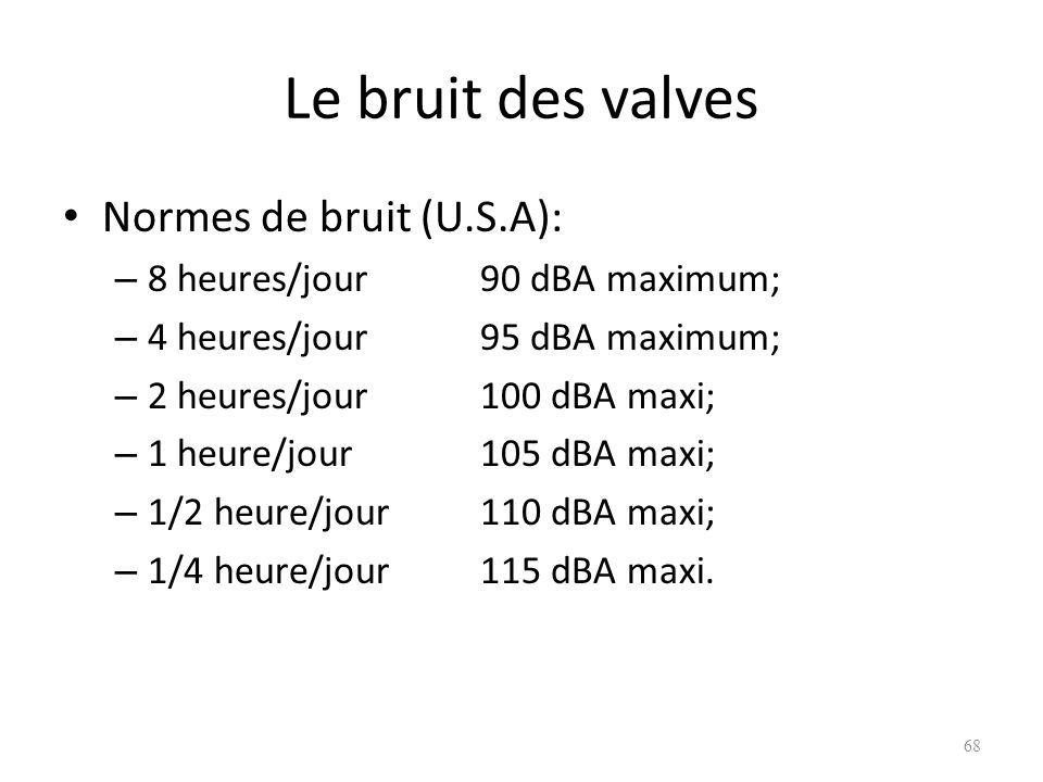 Le bruit des valves Normes de bruit (U.S.A): – 8 heures/jour90 dBA maximum; – 4 heures/jour95 dBA maximum; – 2 heures/jour100 dBA maxi; – 1 heure/jour