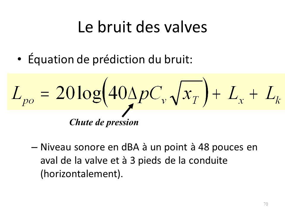 Le bruit des valves Équation de prédiction du bruit: – Niveau sonore en dBA à un point à 48 pouces en aval de la valve et à 3 pieds de la conduite (ho