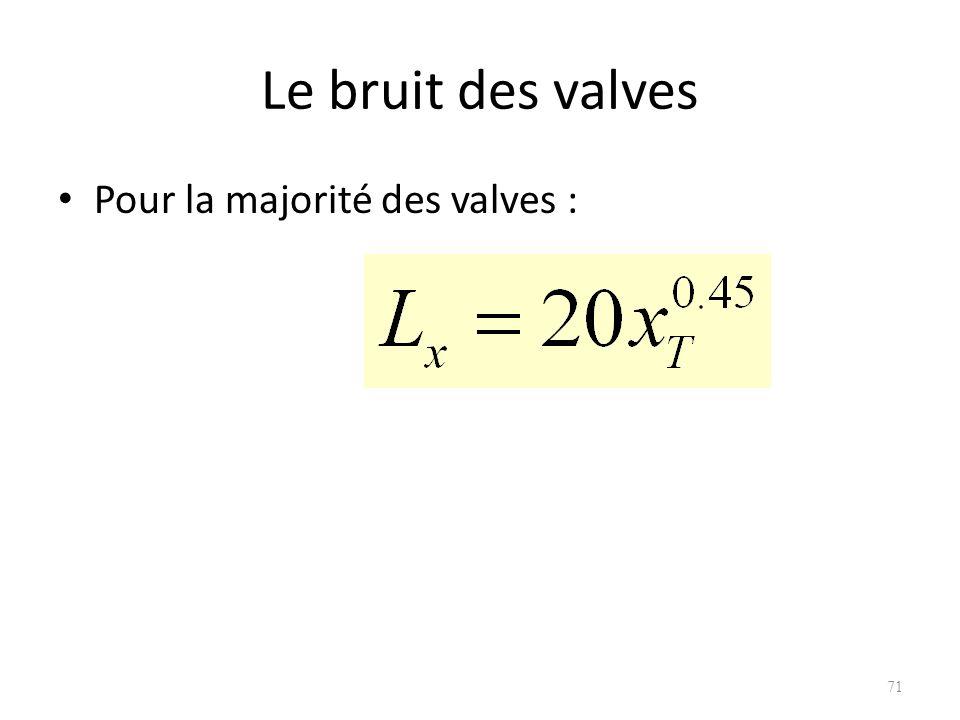Le bruit des valves Pour la majorité des valves : 71