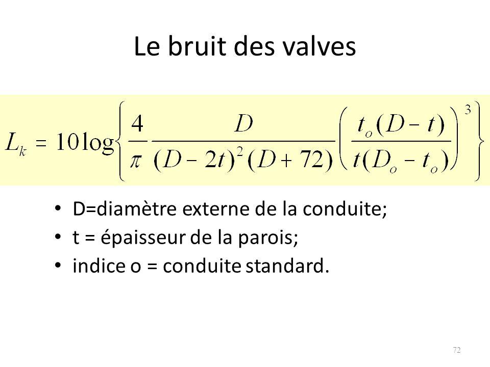 Le bruit des valves D=diamètre externe de la conduite; t = épaisseur de la parois; indice o = conduite standard. 72