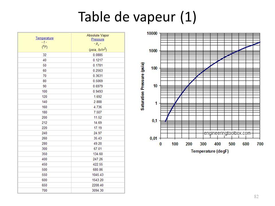 Table de vapeur (1) 82