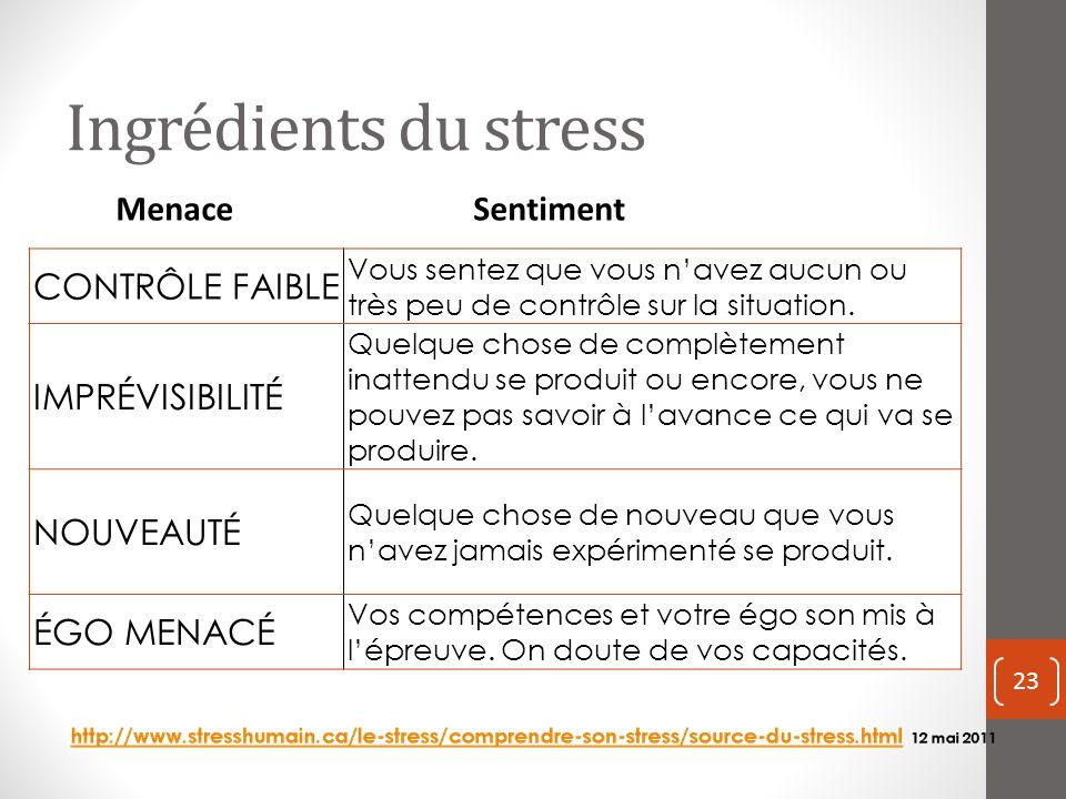 Ingrédients du stress CONTRÔLE FAIBLE Vous sentez que vous navez aucun ou très peu de contrôle sur la situation.
