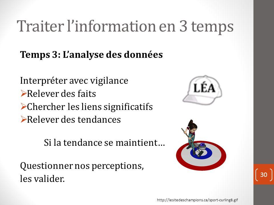 Traiter linformation en 3 temps Temps 3: Lanalyse des données Interpréter avec vigilance Relever des faits Chercher les liens significatifs Relever des tendances Si la tendance se maintient… Questionner nos perceptions, les valider.