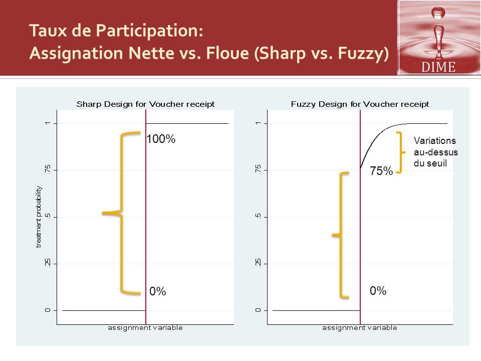 Taux de Participation: Assignation Nette vs. Floue (Sharp vs. Fuzzy) 100% 0% 75% 0% Variations au-dessus du seuil