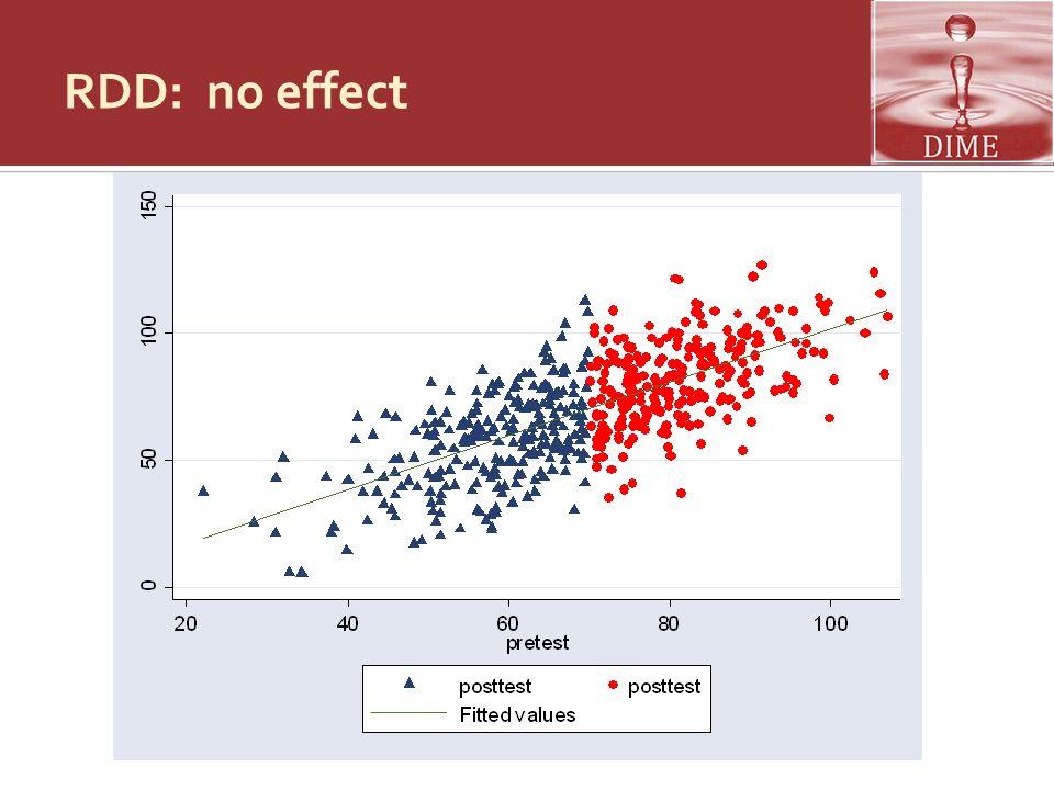 RDD: no effect
