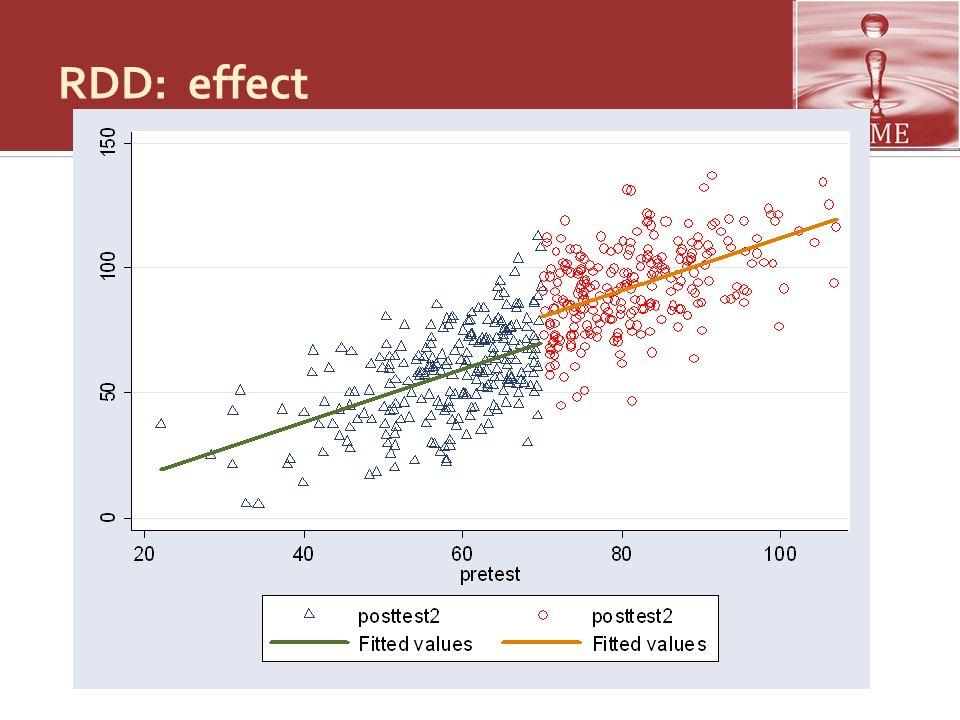 RDD: Analyse Généralement lanalyse se fait en régressant the résultats (observed outcomes) sur le critère dassignation au traitement Leffet de traitement causera un déplacement de la ligne de régression qui lie le critère de sélection aux résultats vers le haut ou vers le bas Ce déplacement doit se faire exactement au niveau du seuil.