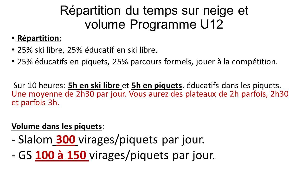 Répartition du temps sur neige et volume Programme U12 Répartition: 25% ski libre, 25% éducatif en ski libre. 25% éducatifs en piquets, 25% parcours f