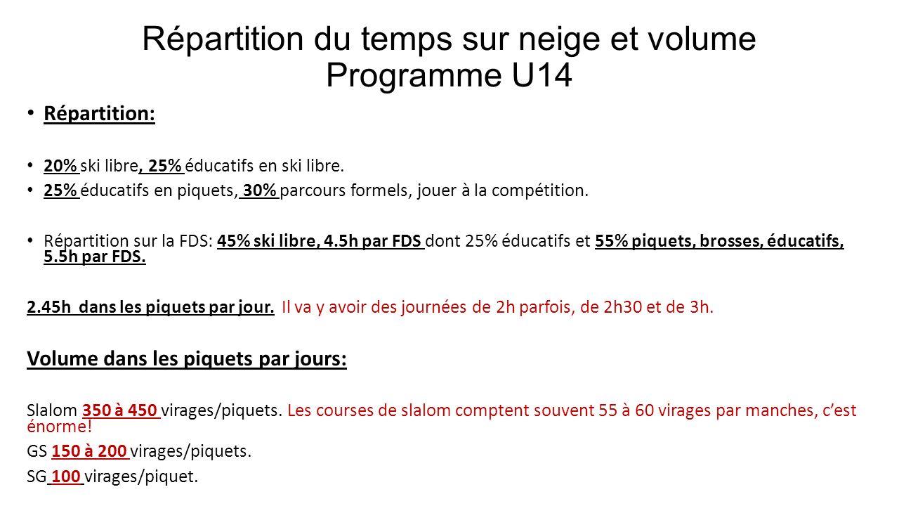 Répartition du temps sur neige et volume Programme U14 Répartition: 20% ski libre, 25% éducatifs en ski libre. 25% éducatifs en piquets, 30% parcours