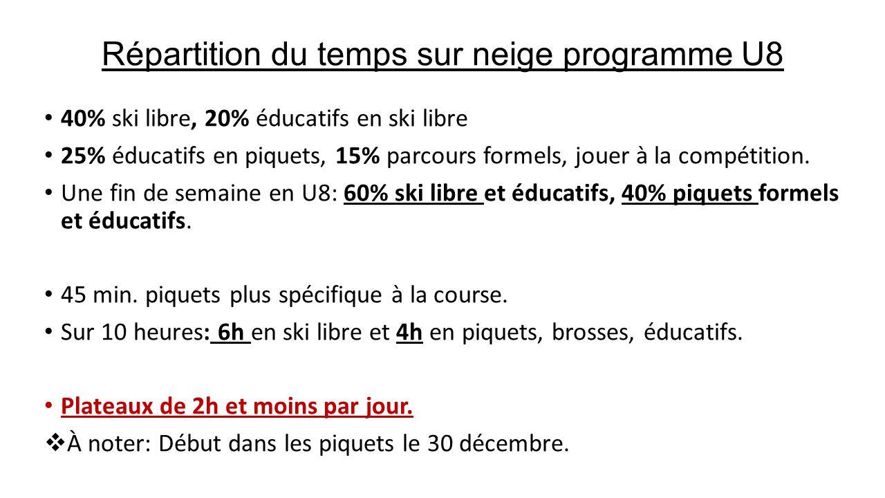 Répartition du temps sur neige programme U8 40% ski libre, 20% éducatifs en ski libre 25% éducatifs en piquets, 15% parcours formels, jouer à la compé