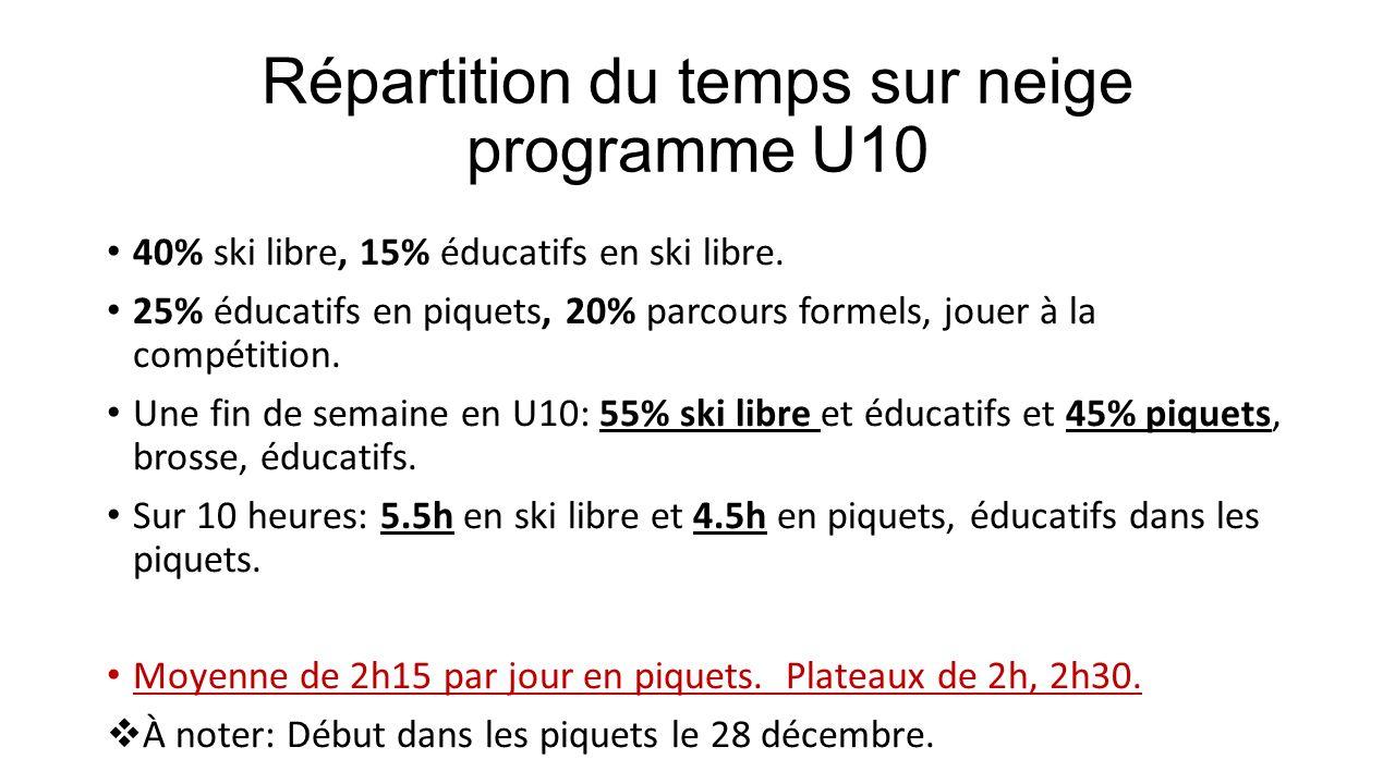Répartition du temps sur neige programme U10 40% ski libre, 15% éducatifs en ski libre. 25% éducatifs en piquets, 20% parcours formels, jouer à la com
