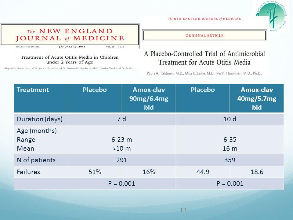 TreatmentPlaceboAmox-clav 90mg/6.4mg bid PlaceboAmox-clav 40mg/5.7mg bid Duration (days)7 d10 d Age (months) Range Mean 6-23 m 10 m 6-35 16 m N of patients291359 Failures51%16%44.918.6 P = 0.001 12